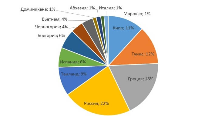 Статистика популярных туристических направлений лето 2017