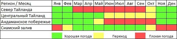 Погода в Тайланде по месяцам таблица