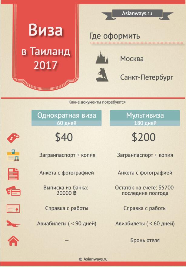 Виза в Тайланд для россиян 2017 инфографика