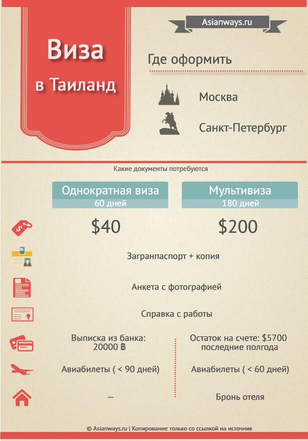 Виза в Тайланд для россиян 2018 инфографика