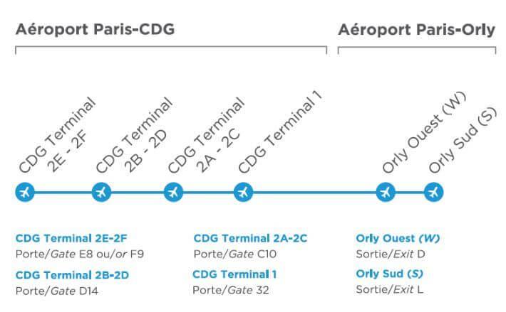 Как перемещаться между аэропортами Парижа