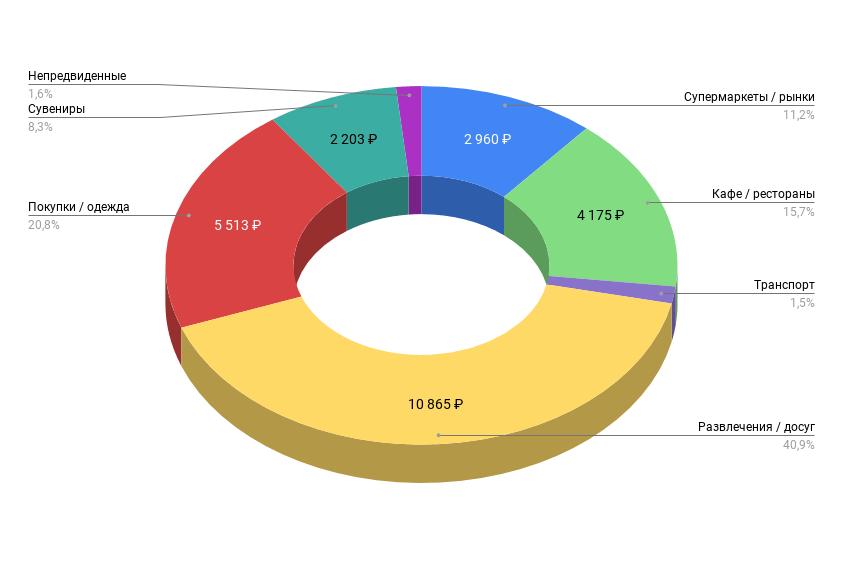 Наши расходы на отдых в Турции 10 дней (диаграмма)
